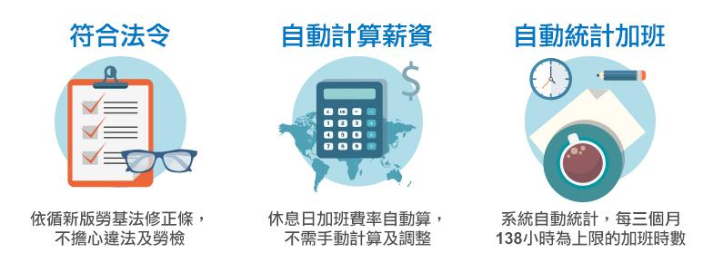 符合法令/自動計算薪資/自動統計加班